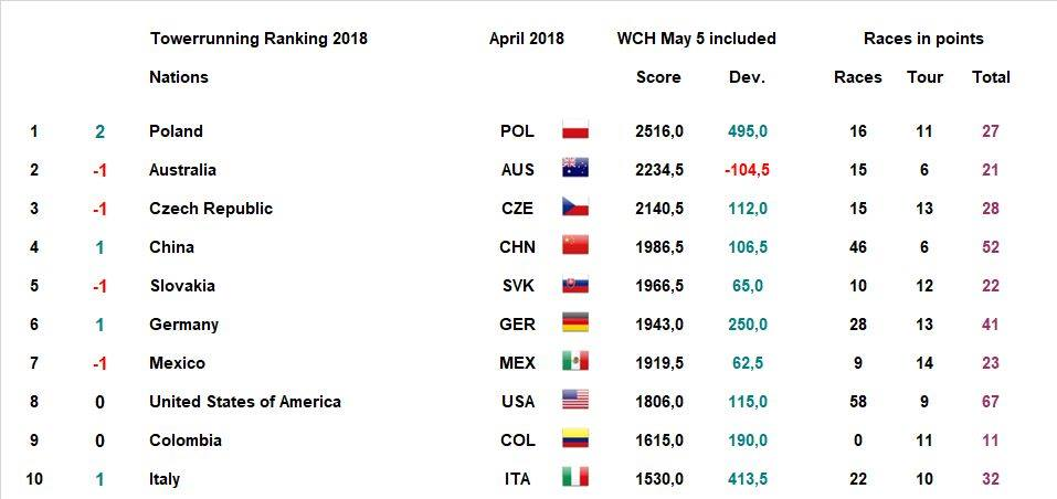 TWA Ranking April 2018 – World Championships on May 5 in Taipei included