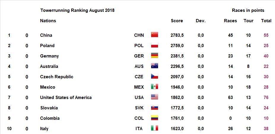 TWA Ranking August 2018