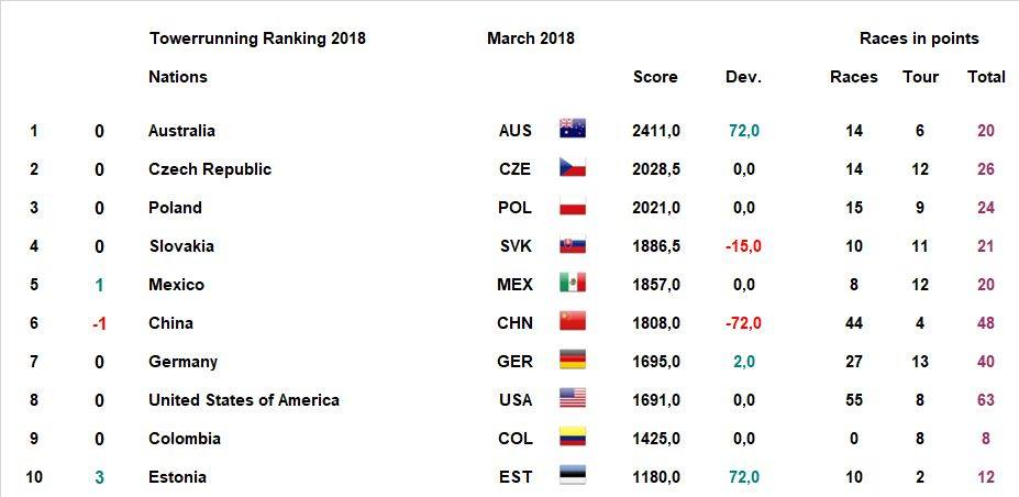 TWA Ranking March 2018